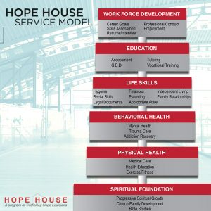 Trafficking Hope Louisiana - Hope House Service Model