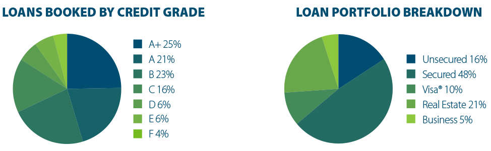Pelican State CU Loan Portfolio and Credit Grades